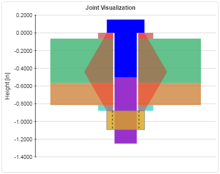 Joint Visualization