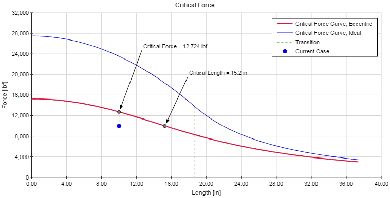 Column Critical Force Plot