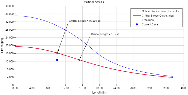Column Critical Stress Plot