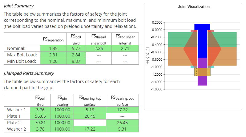 Bolted Joint Results Summary
