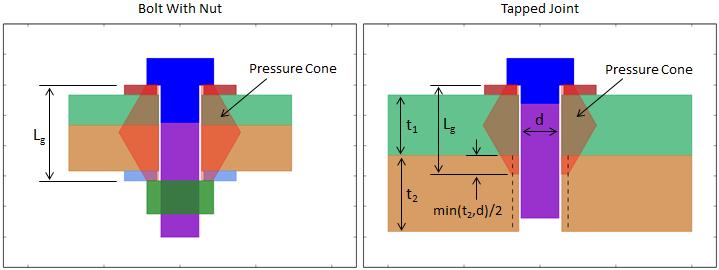 Grip Pressure Cone
