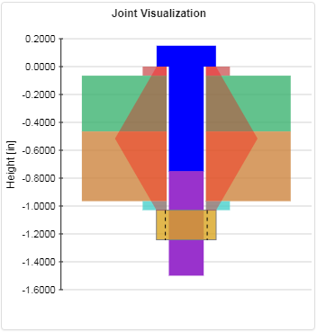 Bolted Joint Visualization