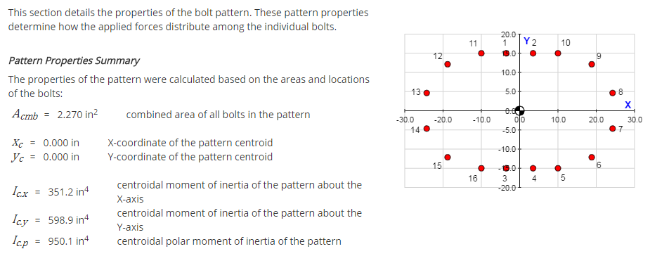 Pattern Properties