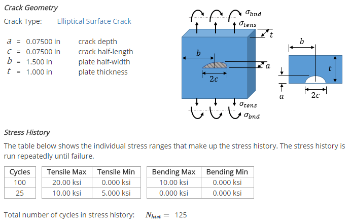 Crack Geometry & Stress History