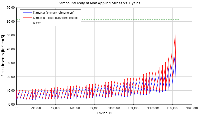 Stress Intensity vs. Cycles