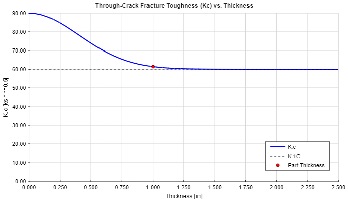 Fracture Toughness vs. Thickness