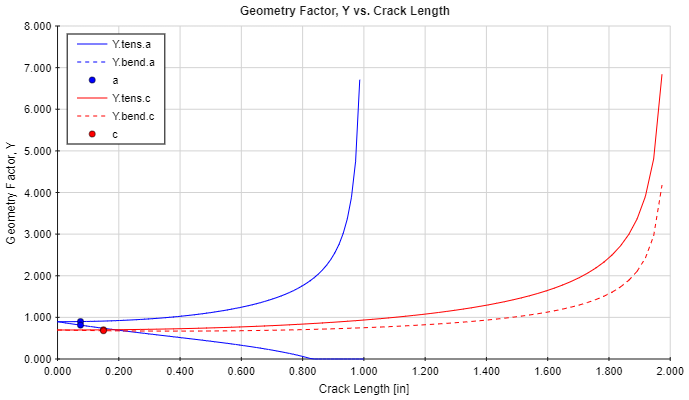 Geometry Factor vs. Crack Length