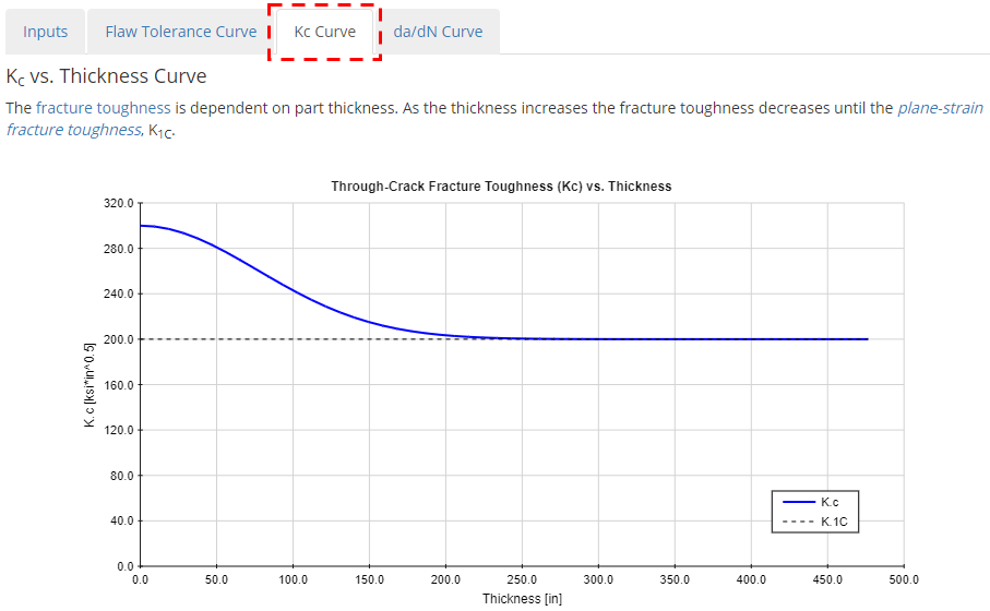 Fracture Toughness vs. Thickness Curve