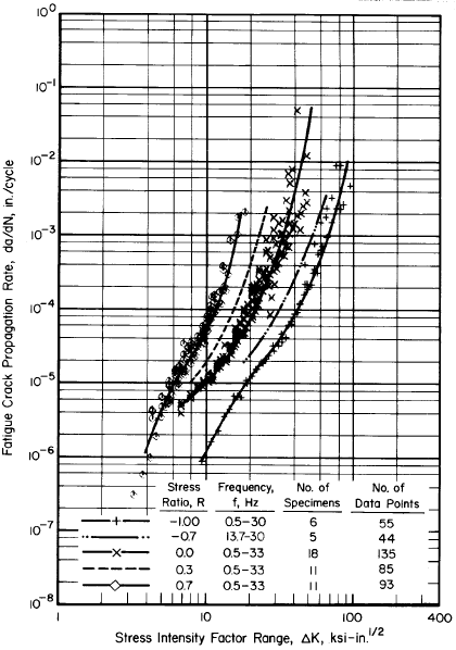 Crack Growth Rate for Al 7075-T6 Sheet