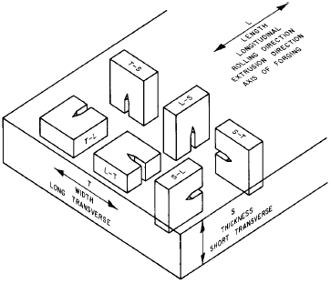 Crack Orientation in Rectangular Shape