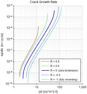Crack Growth Rate using NASGRO Equation