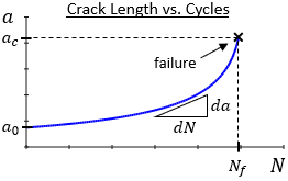Crack Size vs Cycles