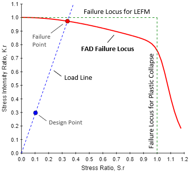 Failure Assessment Diagram (FAD)