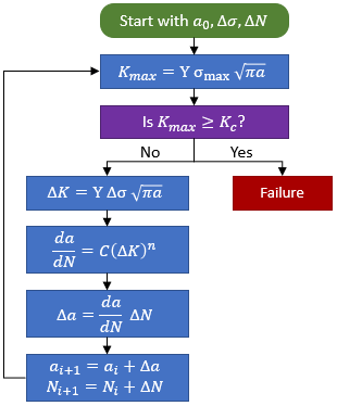 Fatigue Crack Growth Flow Chart