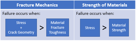 Fracture Mechanics vs Strength of Materials