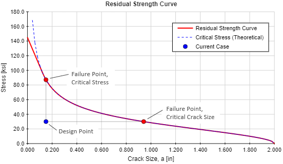 Residual Strength Curve