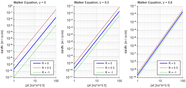 Walker Curve for Varying Gamma