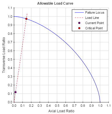Allowable Load Curve
