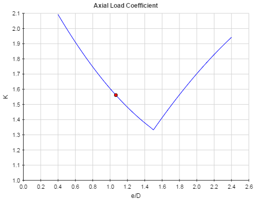 Axial Load Coefficient