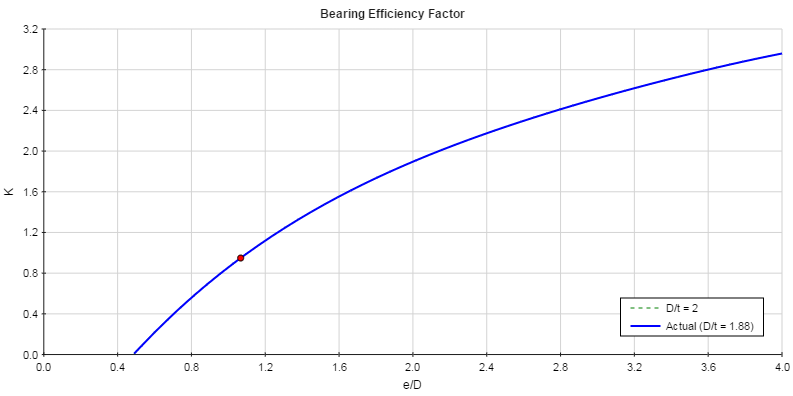 Bearing Efficiency Factor