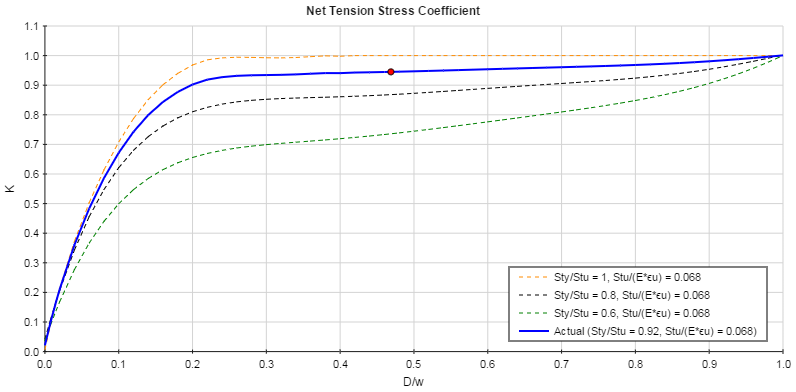 Net Tension Stress Coefficient
