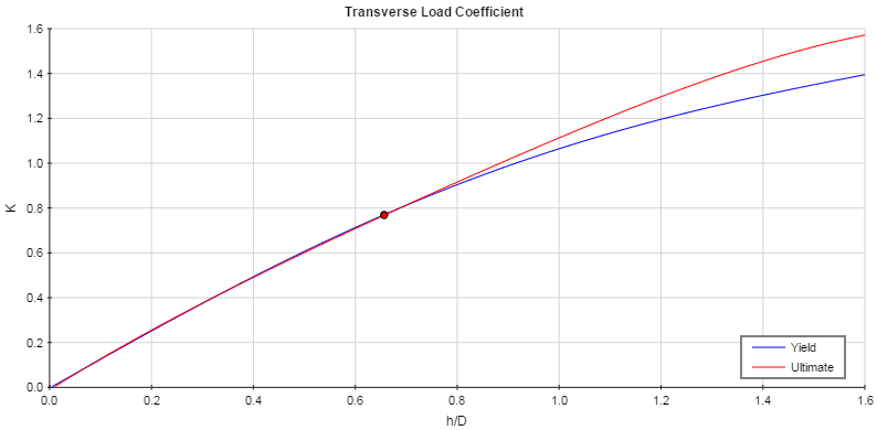 Transverse Load Coefficient