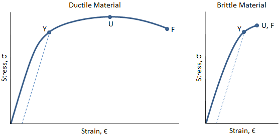 Stress-Strain Curves of Ductile vs Brittle Material