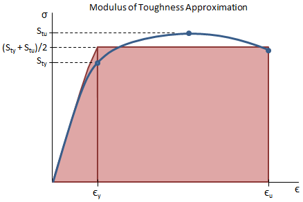 Modulus of Toughness Approximation