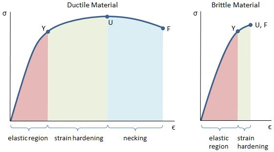 Mechanical Properties Of Materials Mechanicalc