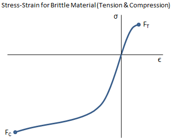 Stress-Strain Curve for Brittle Material