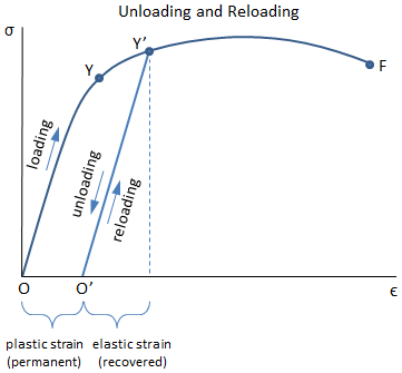 Unloading and Reloading Curve